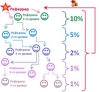 Реферальная система
