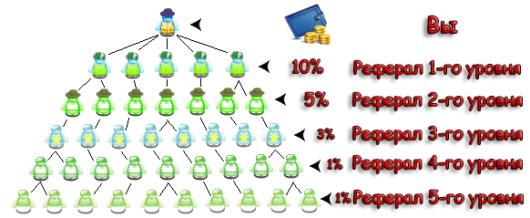Сколько можно заработать на рефералах